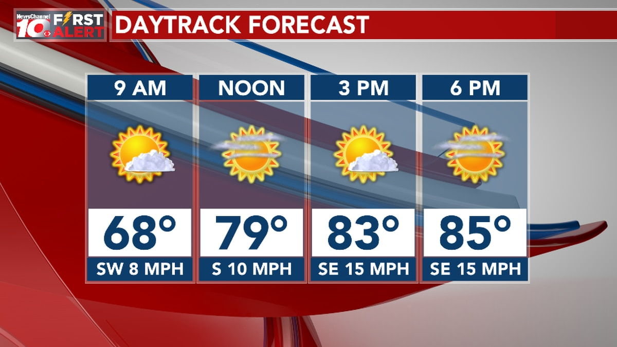 Today's Daytrack Forecast