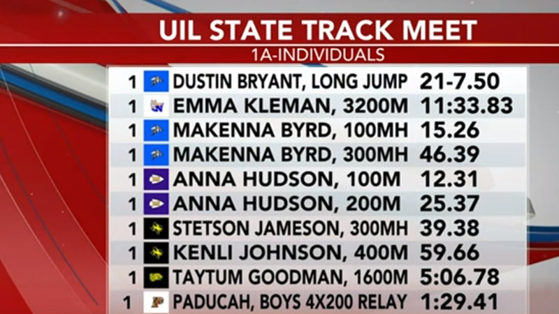 UIL State track meet - 1A results