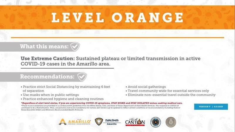 Amarillo COVID-19 level orange