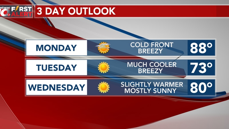 Big cool down Tuesday